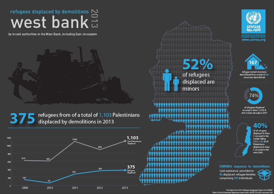 UNRWA - Demolitions 2013 Infographic